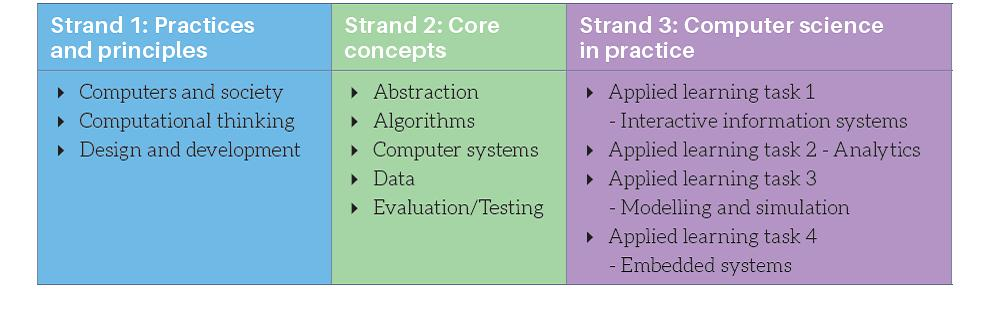 Structure Of Leaving Certificate Computer Science