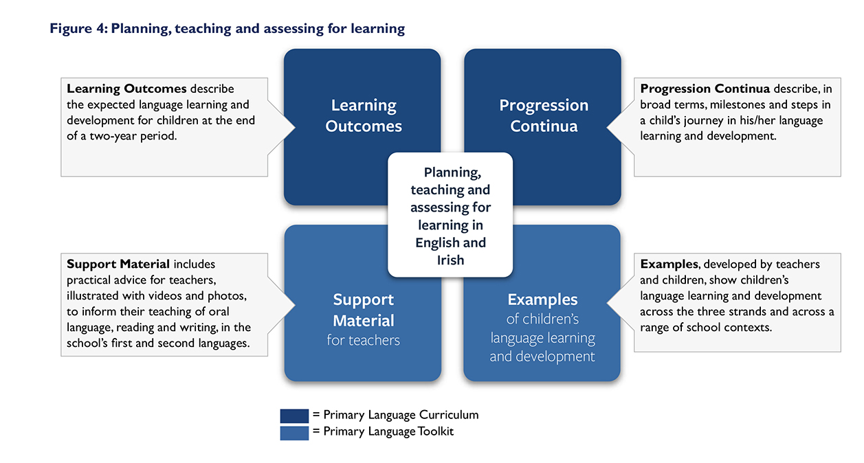 planning  teaching and assessing for learning